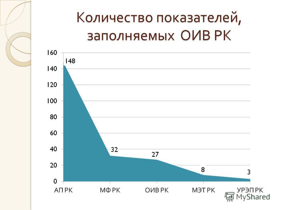 Количество показателей, заполняемых ОИВ РК