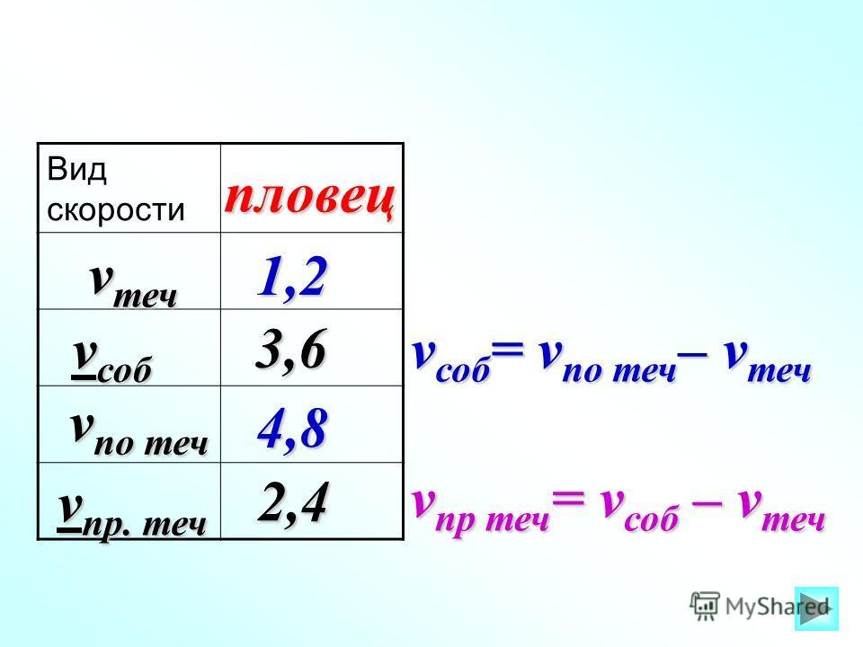 Вид скорости v по теч v теч v соб v пр. теч пловец 1,2 3,6 4,8 2,4 v соб = v по теч – v теч v пр теч = v соб – v теч