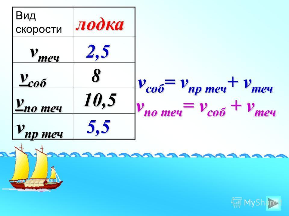 Вид скорости v пр теч v теч v соб v по теч лодка 2,5 10,5 8 5,5 v соб = v пр теч + v теч v по теч = v соб + v теч