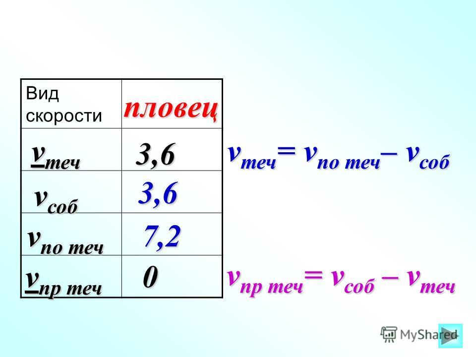 Вид скорости v по теч v соб v теч v пр теч пловец 3,6 3,6 7,2 0 v теч = v по теч – v соб v пр теч = v соб – v теч