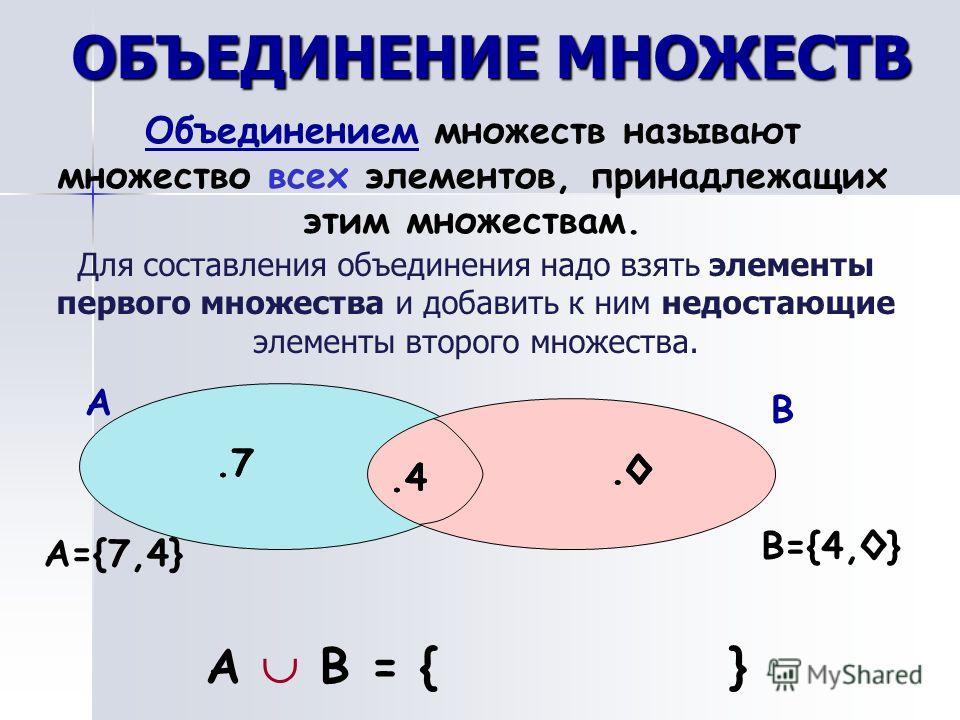 ОБЪЕДИНЕНИЕ МНОЖЕСТВ Объединением множеств называют множество всех элементов, принадлежащих этим множествам. Для составления объединения надо взять элементы первого множества и добавить к ним недостающие элементы второго множества. А.7 В.4. А В = { }