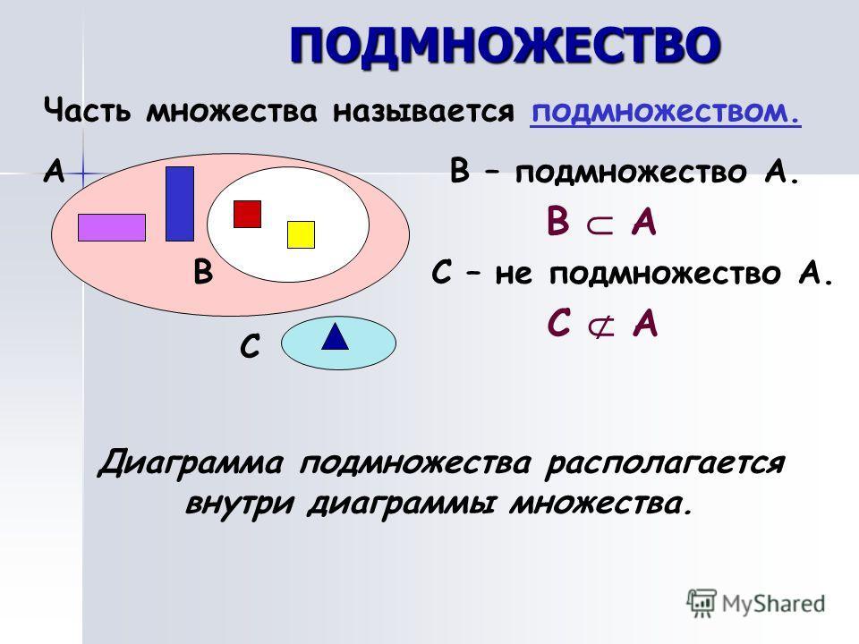 ПОДМНОЖЕСТВО Часть множества называется подмножеством. А В В – подмножество А. В А С С – не подмножество А. С А Диаграмма подмножества располагается внутри диаграммы множества.