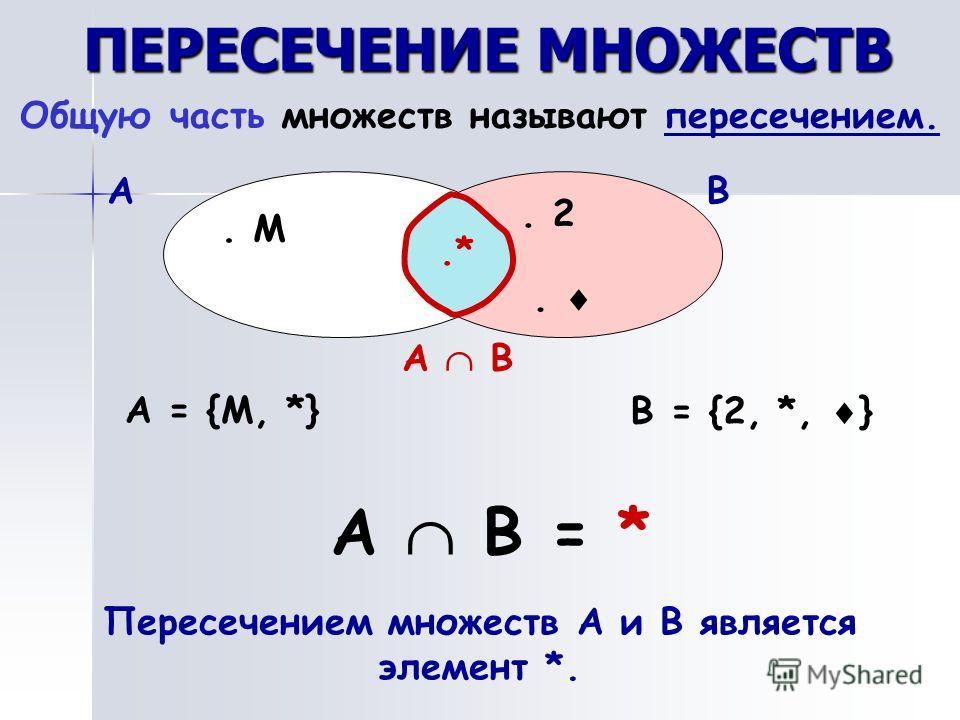 ПЕРЕСЕЧЕНИЕ МНОЖЕСТВ Общую часть множеств называют пересечением. АВ. М. 2..*.*.*.* А = {M, *}B = {2, *, } А В = * А В Пересечением множеств А и В является элемент *.