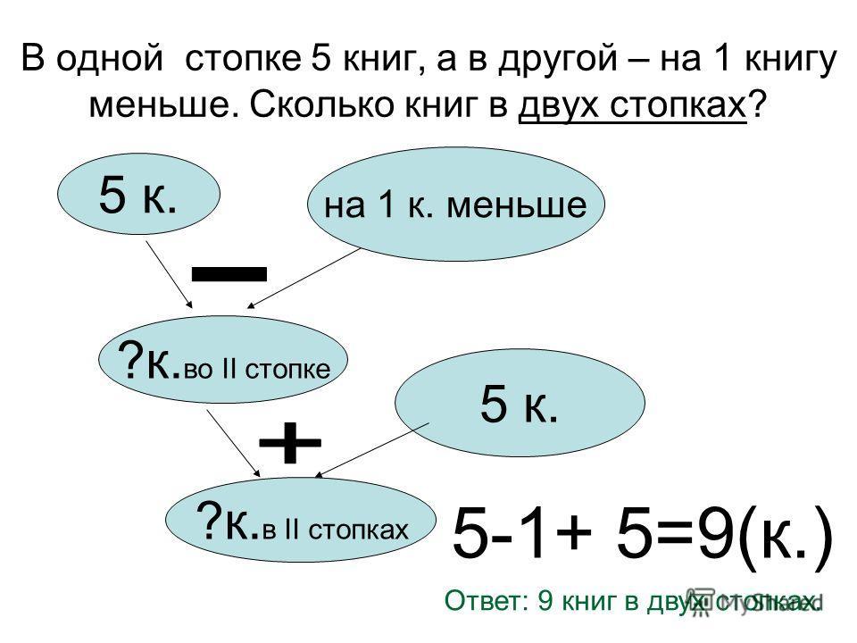 5 к. на 1 к. меньше ?к. во II стопке 5 к. ?к. в II стопках 5-1+ 5=9(к.) Ответ: 9 книг в двух стопках.