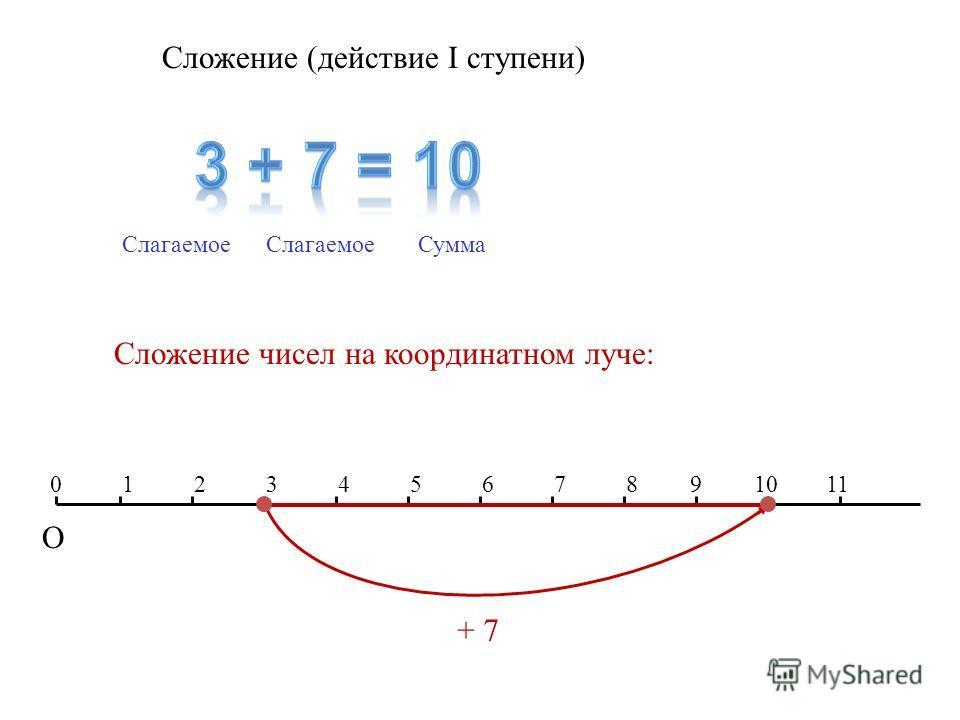 Сложение (действие I ступени) Слагаемое Сумма Сложение чисел на координатном луче: 12345678 О 091011 + 7