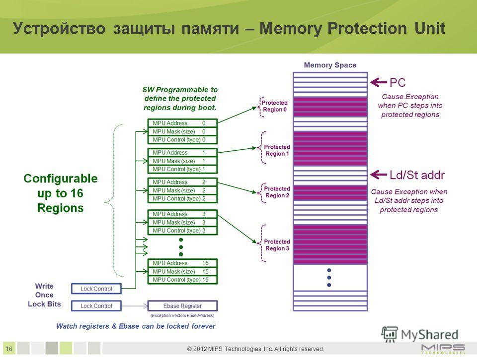 16 © 2012 MIPS Technologies, Inc. All rights reserved. Устройство защиты памяти – Memory Protection Unit