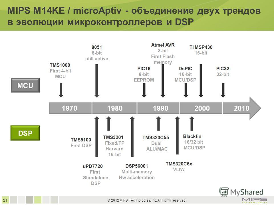 21 © 2012 MIPS Technologies, Inc. All rights reserved. MIPS M14KE / microAptiv - объединение двух трендов в эволюции микроконтроллеров и DSP