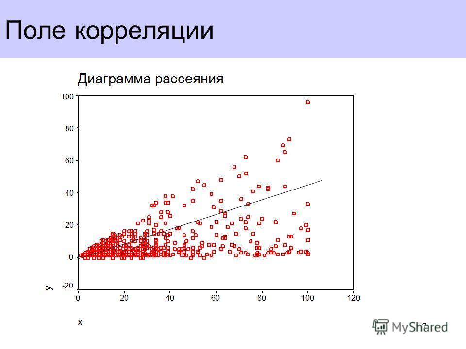 Поле корреляции 7