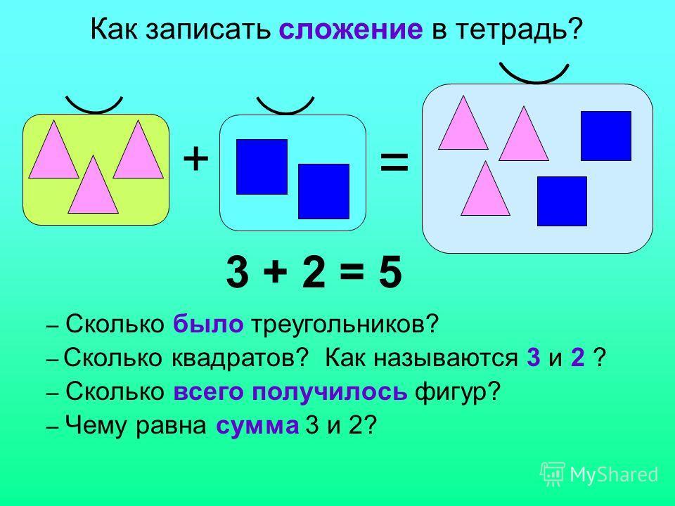 Как записать сложение в тетрадь? + = 3 + 2 = 5 – Сколько было треугольников? – Сколько квадратов? Как называются 3 и 2 ? – Сколько всего получилось фигур? – Чему равна сумма 3 и 2?
