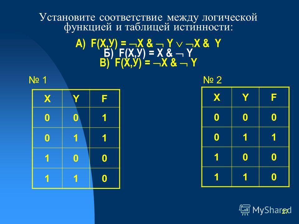 26 Функциональные схемы и структурные формулы логических устройств. Логическое устройство - цепочка из логических элементов, в которой выходы одних элементов являются входами других. Функциональная схема – схема соединения логических элементов, реали