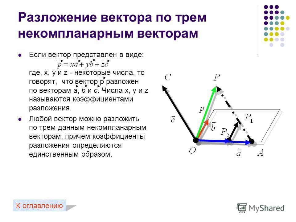 Компланарные векторы Вектора будут называться компланарными, если равные им вектора будут лежать в одной плоскости. Если вектор с можно разложить по векторам а и b, т.е. представить в виде: где x и y – некоторые числа, то векторы а, b и с компланарны