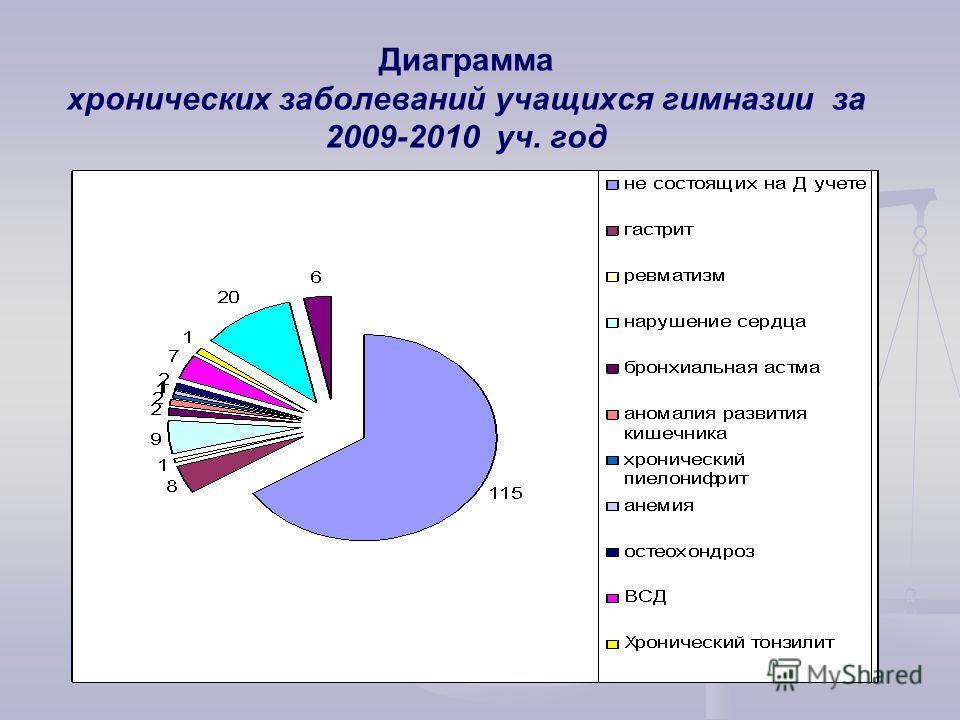 Диаграмма хронических заболеваний учащихся гимназии за 2009-2010 уч. год (По данным заведующей ФАП с/п Комсомольский)