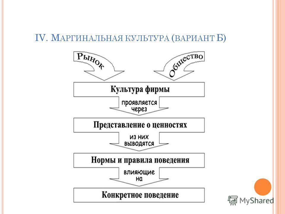 IV. М АРГИНАЛЬНАЯ КУЛЬТУРА ( ВАРИАНТ Б)