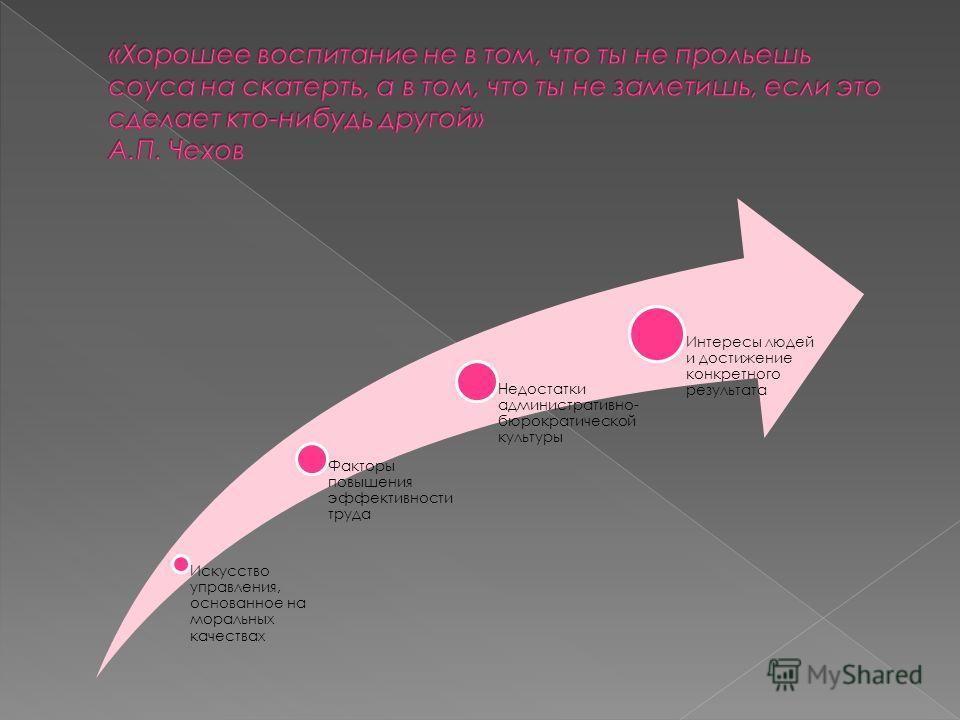 Искусство управления, основанное на моральных качествах Факторы повышения эффективности труда Недостатки административно- бюрократической культуры Интересы людей и достижение конкретного результата