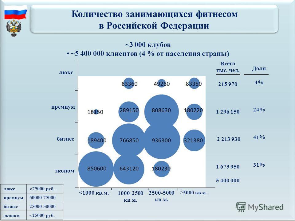 Всего тыс. чел. 215 970 1 296 150 2 213 930 1 673 950 5 400 000 Доля 4% 24% 41% 31% 5000 кв.м. эконом бизнес премиум люкс >75000 руб. премиум50000-75000 бизнес25000-50000 эконом