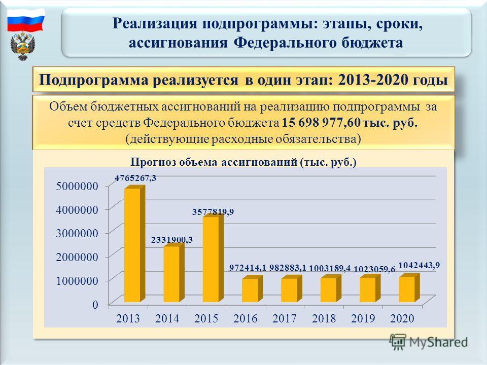 Реализация подпрограммы: этапы, сроки, ассигнования Федерального бюджета Реализация подпрограммы: этапы, сроки, ассигнования Федерального бюджета Подпрограмма реализуется в один этап: 2013-2020 годы Объем бюджетных ассигнований на реализацию подпрогр