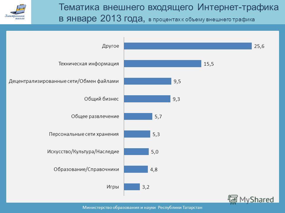Тематика внешнего входящего Интернет-трафика в январе 2013 года, в процентах к объему внешнего трафика Министерство образования и науки Республики Татарстан