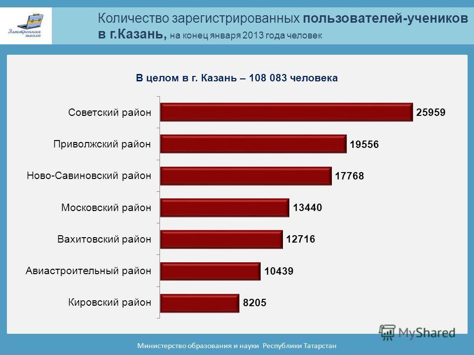 Количество зарегистрированных пользователей-учеников в г.Казань, на конец января 2013 года человек Министерство образования и науки Республики Татарстан