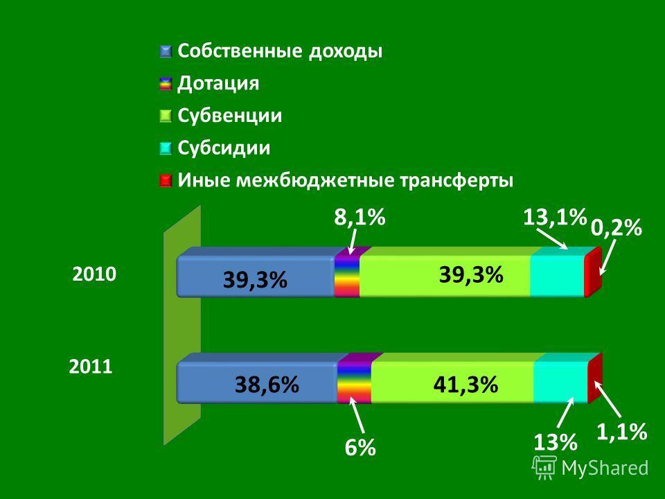 2011 6%6% 41,3% 13,1% 1,1% 0,2% 13% 39,3% 8,1% 38,6%