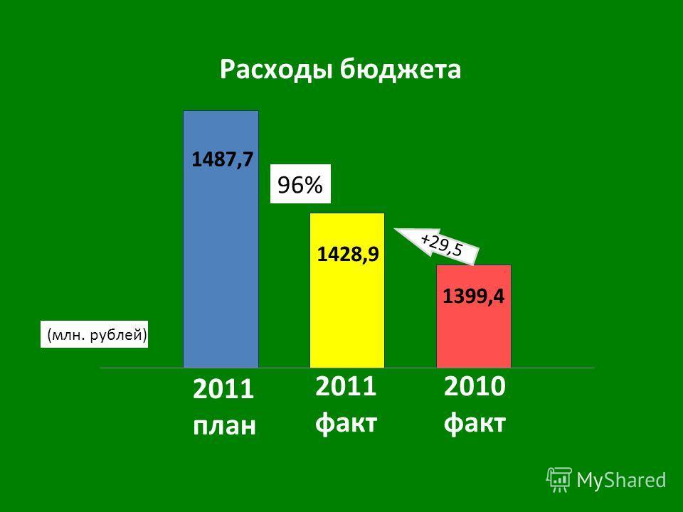 2010 факт 2011 факт 2011 план +29,5