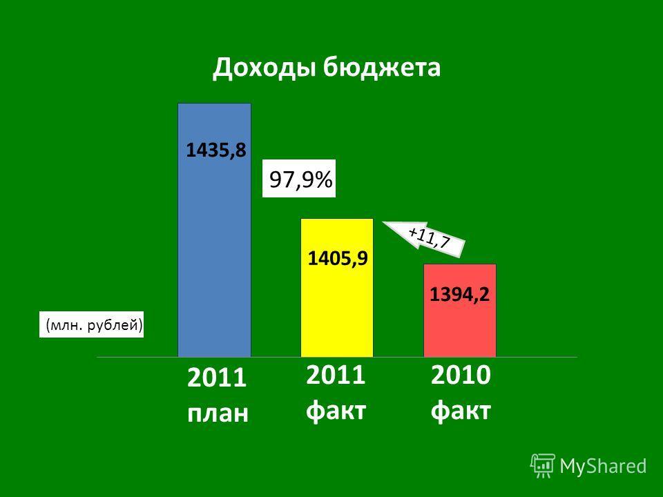 2010 факт 2011 факт 2011 план +11,7