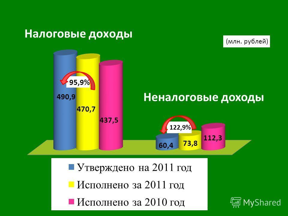 95,9% Неналоговые доходы 122,9%