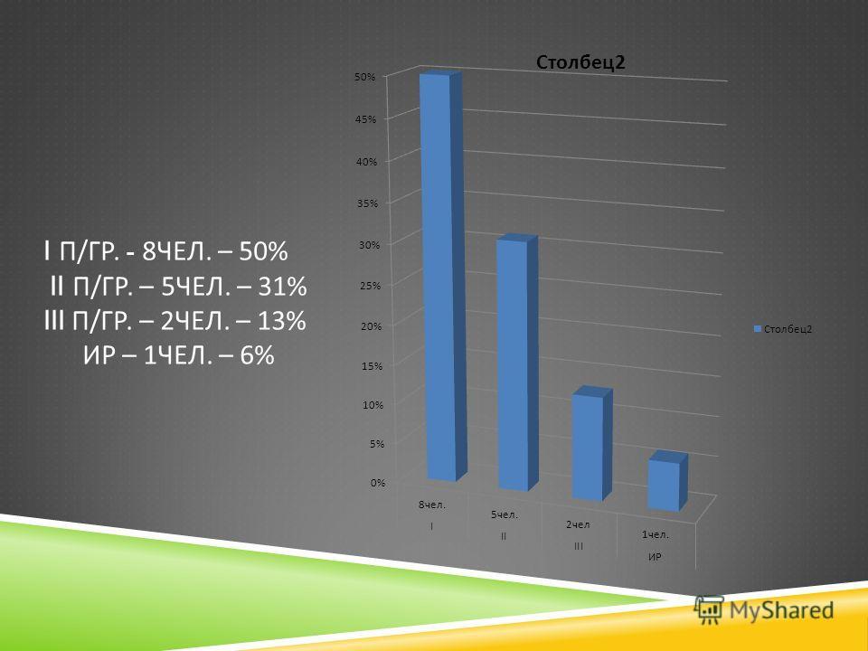I П / ГР. - 8 ЧЕЛ. – 50% II П / ГР. – 5 ЧЕЛ. – 31% III П / ГР. – 2 ЧЕЛ. – 13% ИР – 1 ЧЕЛ. – 6%