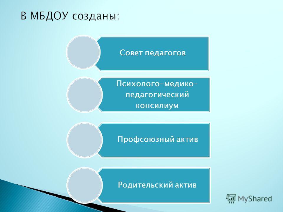 Психолого-медико- педагогический консилиум Профсоюзный актив Родительский актив Совет педагогов