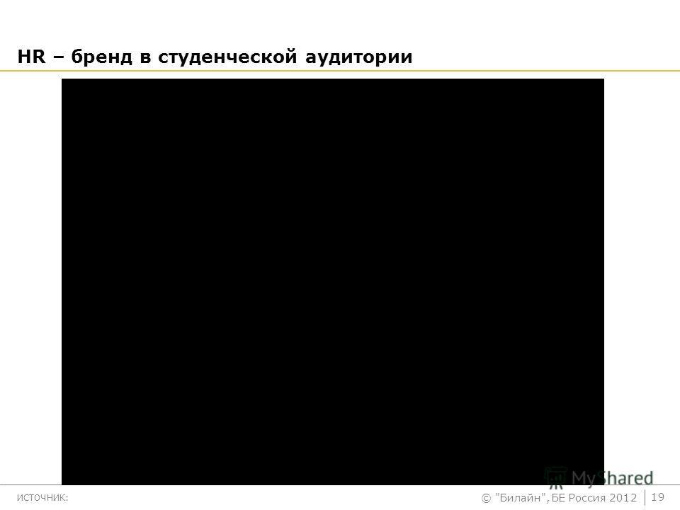 © Билайн, БЕ Россия 2012 HR – бренд в студенческой аудитории 19 ИСТОЧНИК: