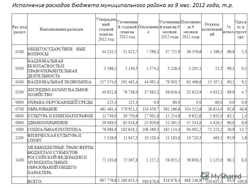 Исполнение расходов бюджета муниципального района за 9 мес. 2012 года, т.р. Раз.,под раздел Наименование расходов Утвержден ный годовой план на 2012 год Уточненны й годовой план на 2012 год Отклонени е Уточненны й план на 9 месяцев 2012 года Исполнен