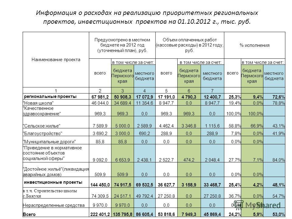 Информация о расходах на реализацию приоритетных региональных проектов, инвестиционных проектов на 01.10.2012 г., тыс. руб. Наименование проекта Предусмотрено в местном бюджете на 2012 год (уточненный план), руб. Объем оплаченных работ (кассовые расх