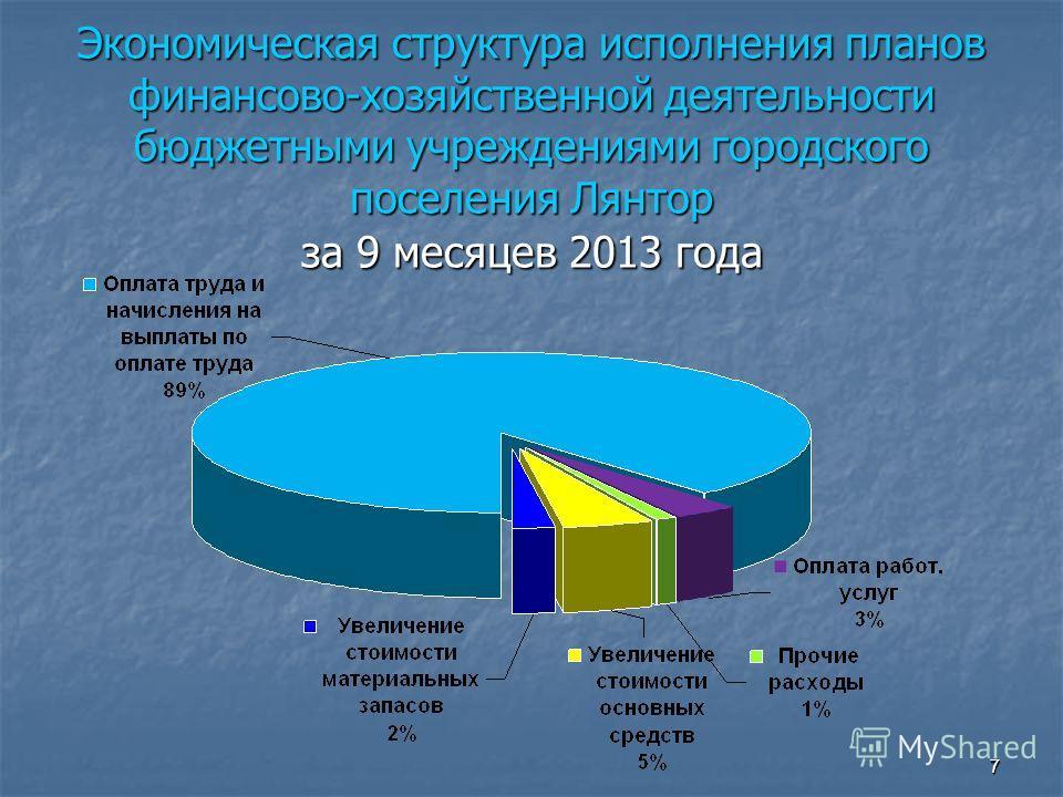7 Экономическая структура исполнения планов финансово-хозяйственной деятельности бюджетными учреждениями городского поселения Лянтор за 9 месяцев 2013 года 7