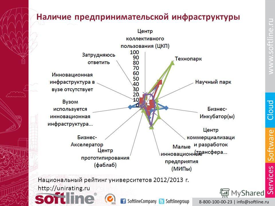 Наличие предпринимательской инфраструктуры Национальный рейтинг университетов 2012/2013 г. http://unirating.ru