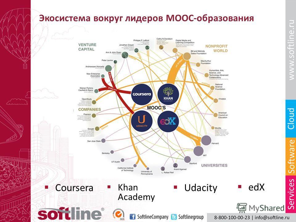 Экосистема вокруг лидеров МООС-образования Khan Academy edX Udacity Coursera