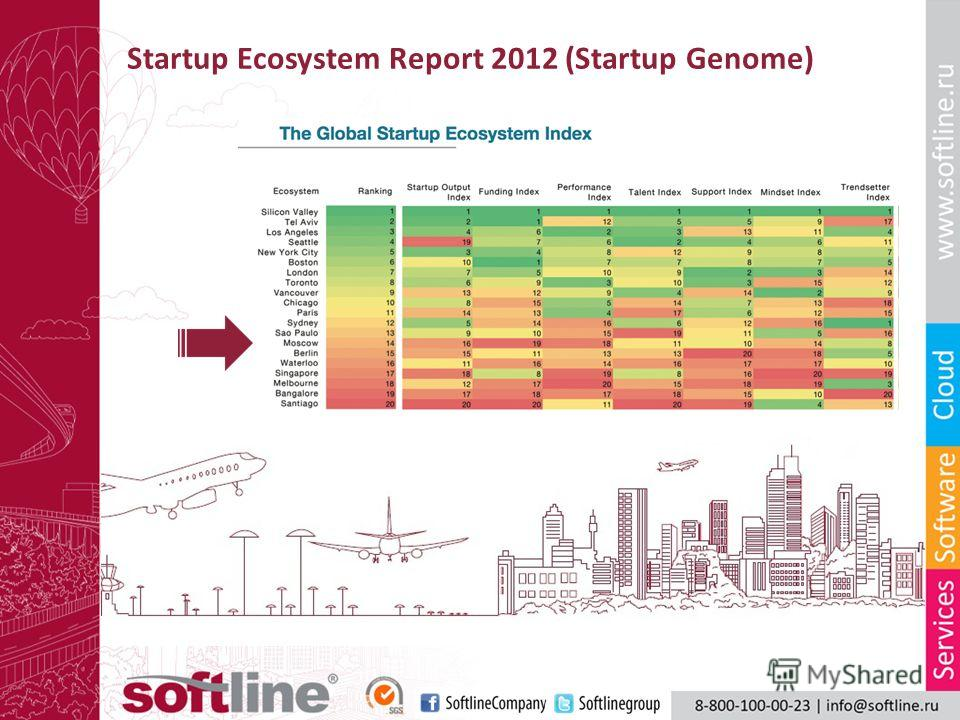 Startup Ecosystem Report 2012 (Startup Genome)