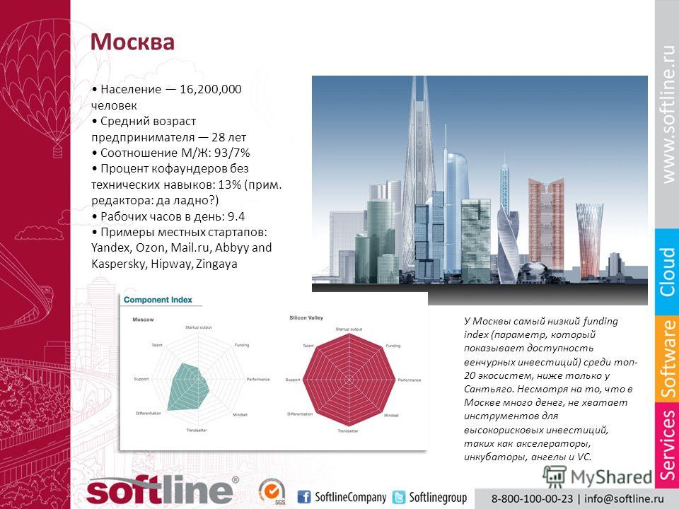 Москва Население 16,200,000 человек Средний возраст предпринимателя 28 лет Соотношение М/Ж: 93/7% Процент кофаундеров без технических навыков: 13% (прим. редактора: да ладно?) Рабочих часов в день: 9.4 Примеры местных стартапов: Yandex, Ozon, Mail.ru