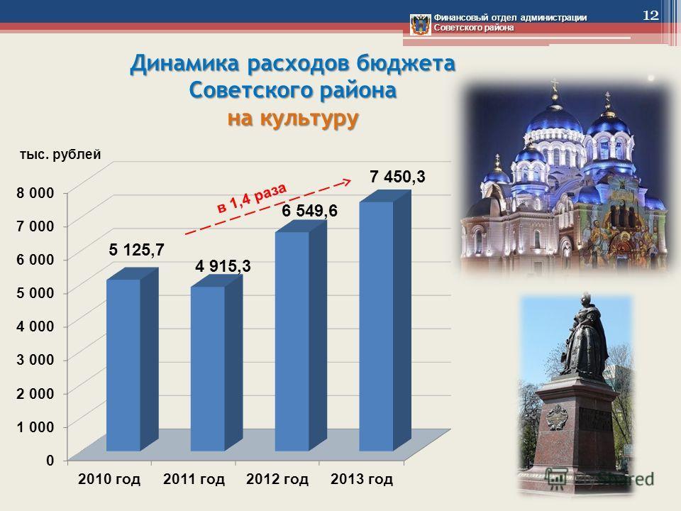 Динамика расходов бюджета Советского района на культуру Финансовый отдел администрации Советского района 12