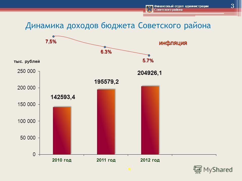 Динамика доходов бюджета Советского района тыс. рублей 195579,2 142593,4 7,5% инфляция 6.3% Финансовый отдел администрации Советского района 204926,1 5.7% 3
