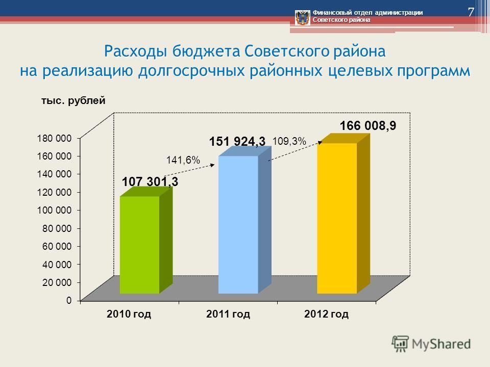 Расходы бюджета Советского района на реализацию долгосрочных районных целевых программ Финансовый отдел администрации Советского района тыс. рублей 7