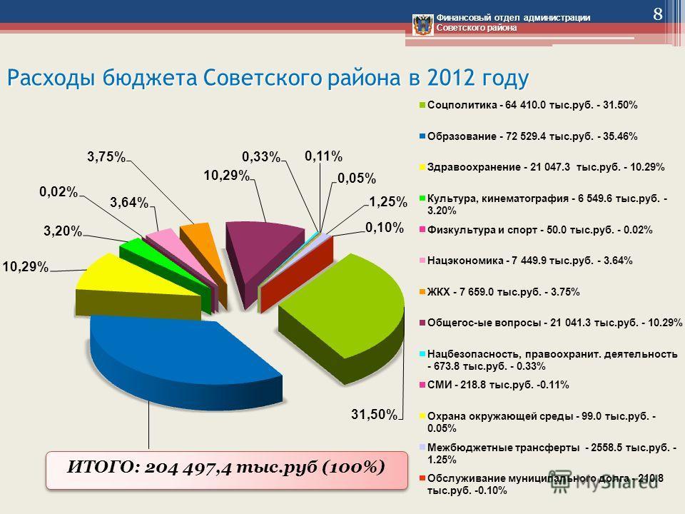 Расходы бюджета Советского района в 2012 году Финансовый отдел администрации Советского района 8