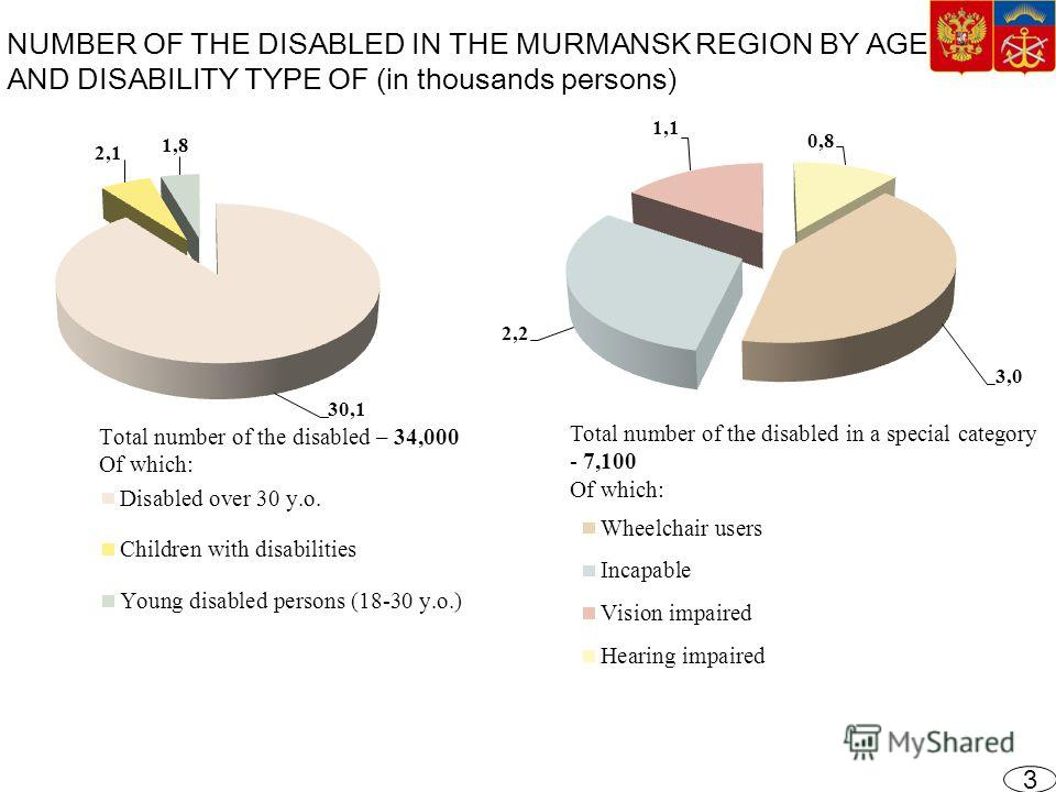 NUMBER OF THE DISABLED IN THE MURMANSK REGION BY AGE AND DISABILITY TYPE OF (in thousands persons) Total number of the disabled in a special category - 7,100 Of which: 3