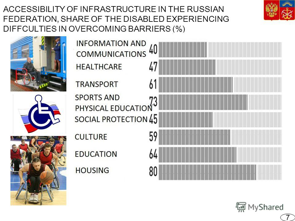 ACCESSIBILITY OF INFRASTRUCTURE IN THE RUSSIAN FEDERATION, SHARE OF THE DISABLED EXPERIENCING DIFFCULTIES IN OVERCOMING BARRIERS (%) 7