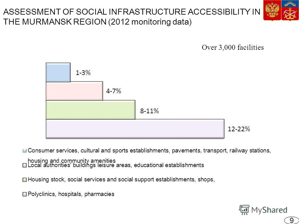 ASSESSMENT OF SOCIAL INFRASTRUCTURE ACCESSIBILITY IN THE MURMANSK REGION (2012 monitoring data) 9 Over 3,000 facilities