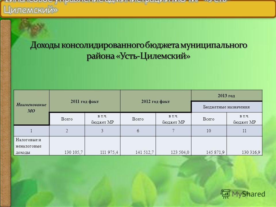 Наименование МО 2011 год факт2012 год факт 2013 год Бюджетные назначения Всего в т.ч. бюджет МР Всего в т.ч. бюджет МР Всего в т.ч. бюджет МР 123671011 Налоговые и неналоговые доходы130 105,7111 975,4141 512,7123 504,0145 871,9130 316,9