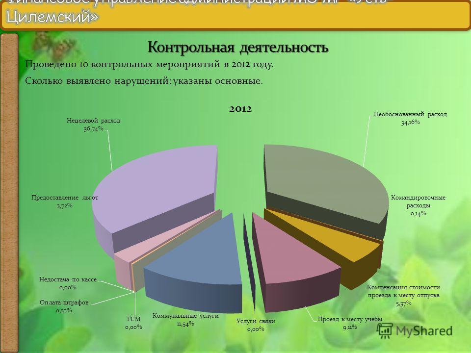 Проведено 10 контрольных мероприятий в 2012 году. Сколько выявлено нарушений: указаны основные.