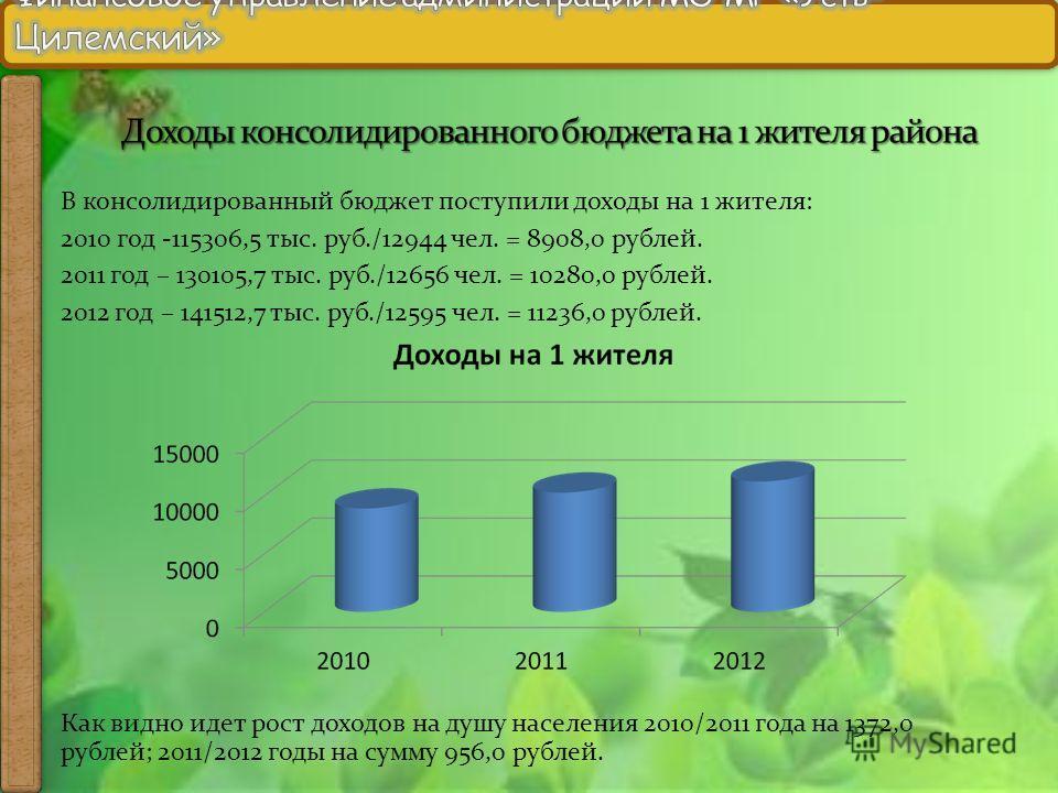 В консолидированный бюджет поступили доходы на 1 жителя: 2010 год -115306,5 тыс. руб./12944 чел. = 8908,0 рублей. 2011 год – 130105,7 тыс. руб./12656 чел. = 10280,0 рублей. 2012 год – 141512,7 тыс. руб./12595 чел. = 11236,0 рублей. Как видно идет рос