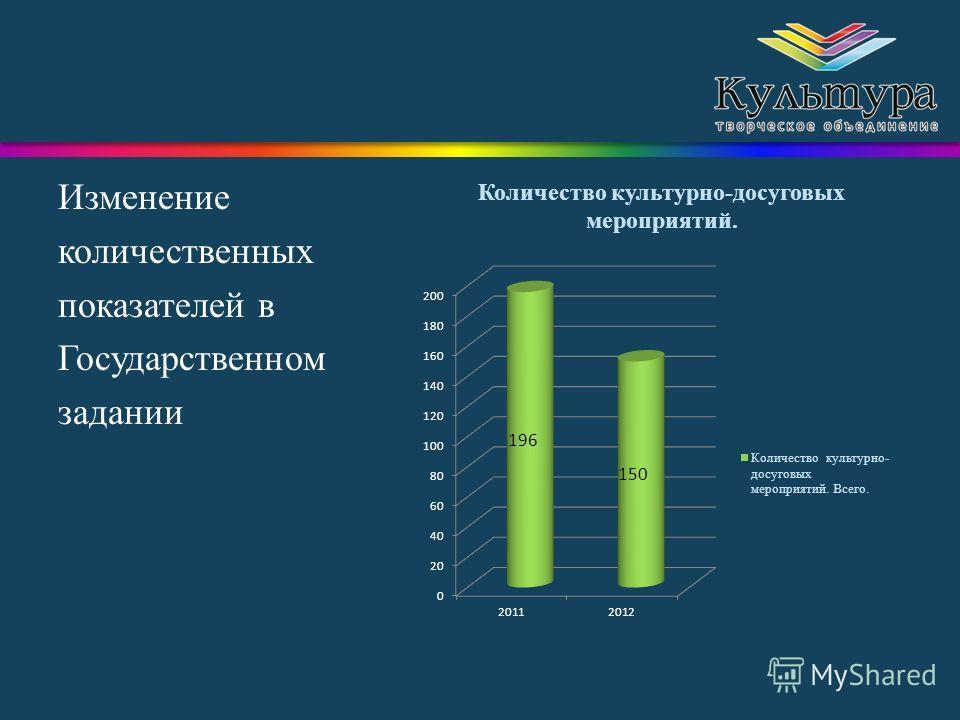 Изменение количественных показателей в Государственном задании