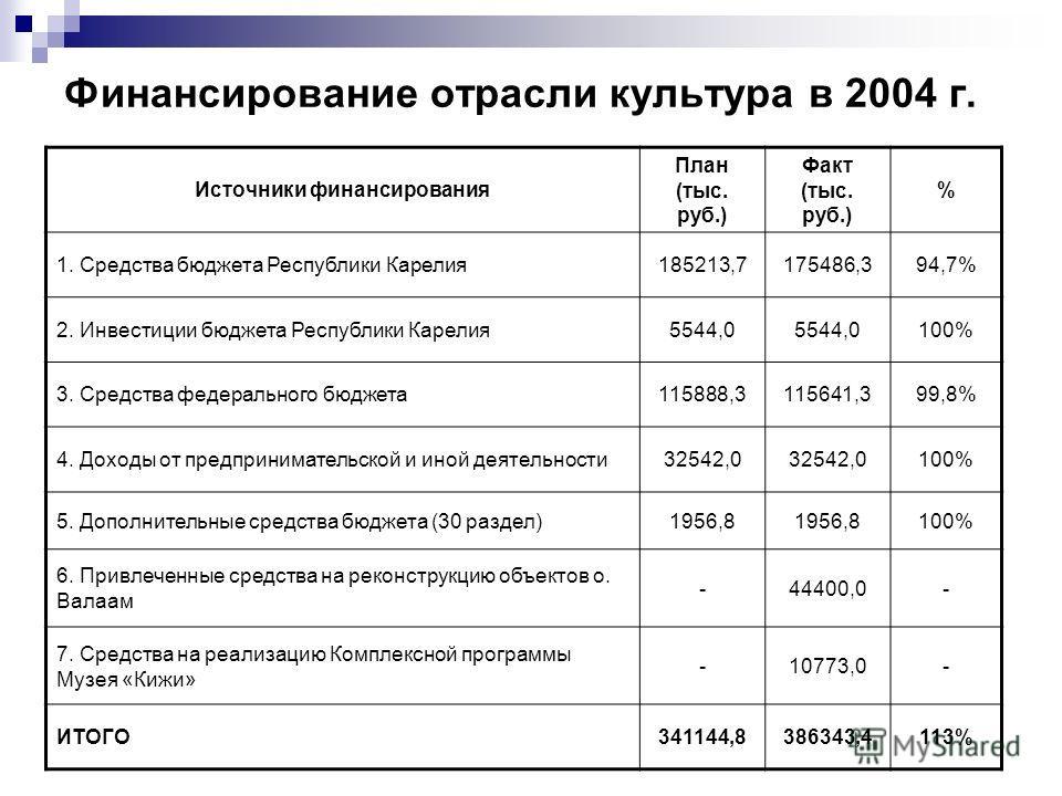 Финансирование отрасли культура в 2004 г. Источники финансирования План (тыс. руб.) Факт (тыс. руб.) % 1. Средства бюджета Республики Карелия185213,7175486,394,7% 2. Инвестиции бюджета Республики Карелия5544,0 100% 3. Средства федерального бюджета115