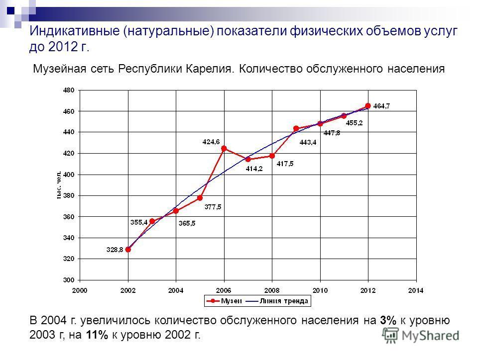 Индикативные (натуральные) показатели физических объемов услуг до 2012 г. Музейная сеть Республики Карелия. Количество обслуженного населения В 2004 г. увеличилось количество обслуженного населения на 3% к уровню 2003 г, на 11% к уровню 2002 г.