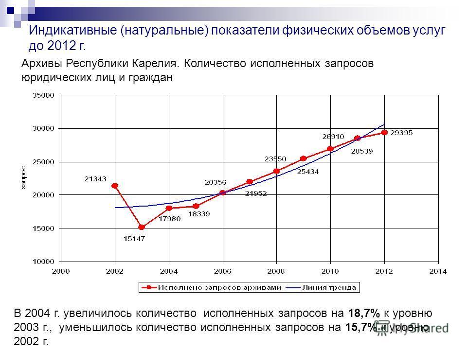 Индикативные (натуральные) показатели физических объемов услуг до 2012 г. Архивы Республики Карелия. Количество исполненных запросов юридических лиц и граждан В 2004 г. увеличилось количество исполненных запросов на 18,7% к уровню 2003 г., уменьшилос